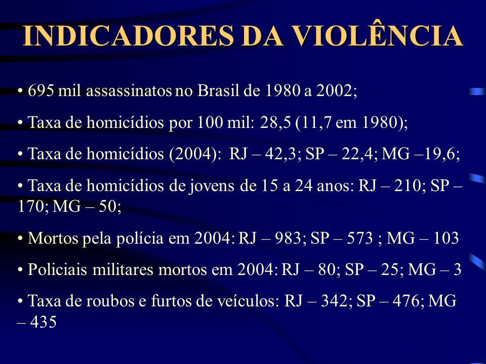 INDICADORES DA VIOLÊNCIA