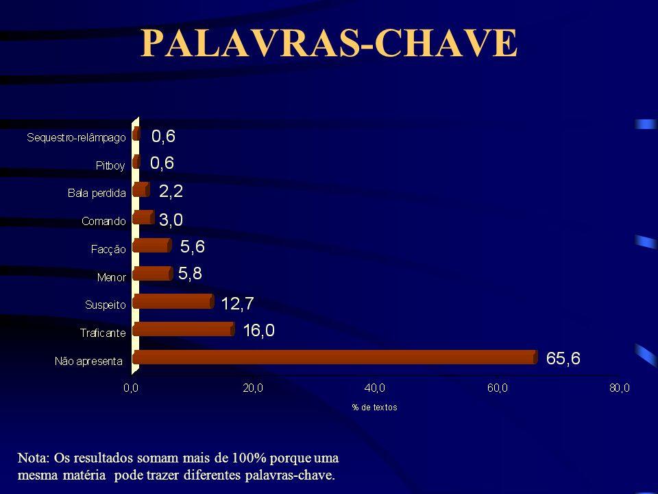 PALAVRAS-CHAVE Nota: Os resultados somam mais de 100% porque uma