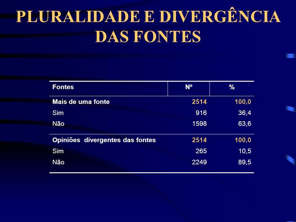 PLURALIDADE E DIVERGÊNCIA DAS FONTES