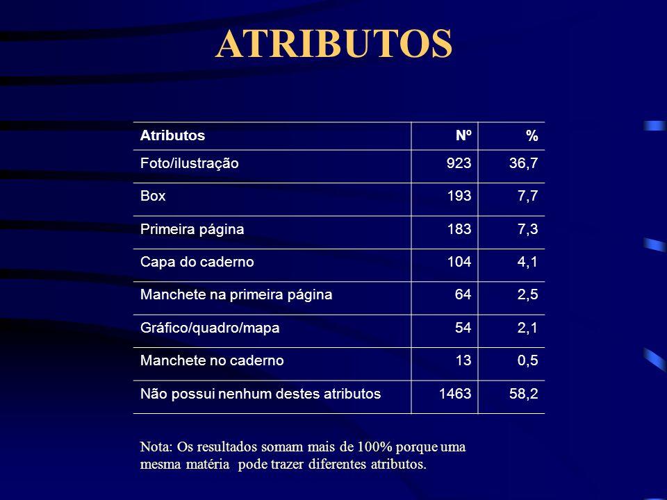 ATRIBUTOS Atributos Nº % Foto/ilustração 923 36,7 Box 193 7,7