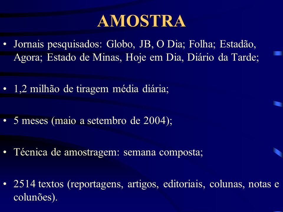 AMOSTRA Jornais pesquisados: Globo, JB, O Dia; Folha; Estadão, Agora; Estado de Minas, Hoje em Dia, Diário da Tarde;