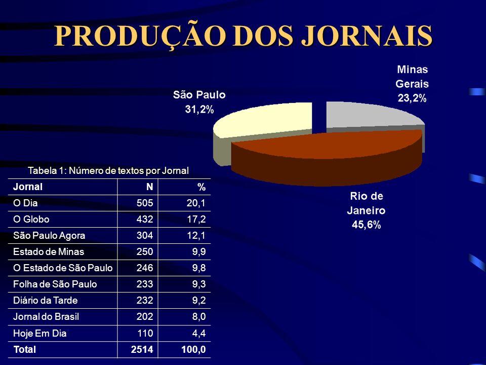 Tabela 1: Número de textos por Jornal