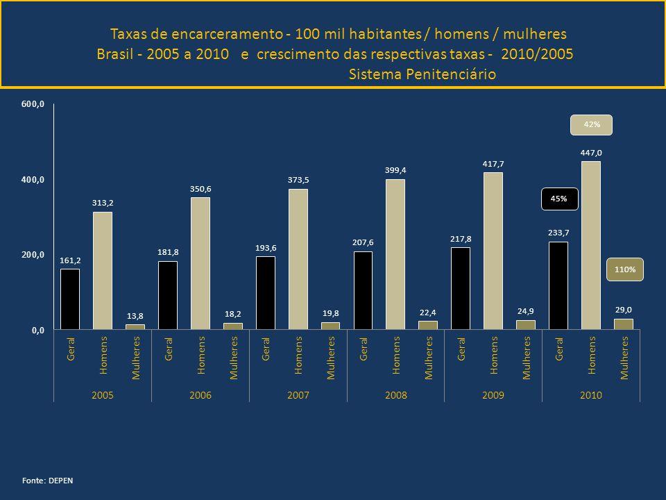 Taxas de encarceramento - 100 mil habitantes / homens / mulheres