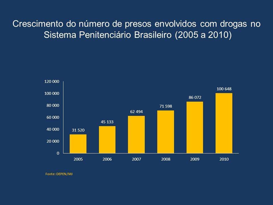 Crescimento do número de presos envolvidos com drogas no Sistema Penitenciário Brasileiro (2005 a 2010)