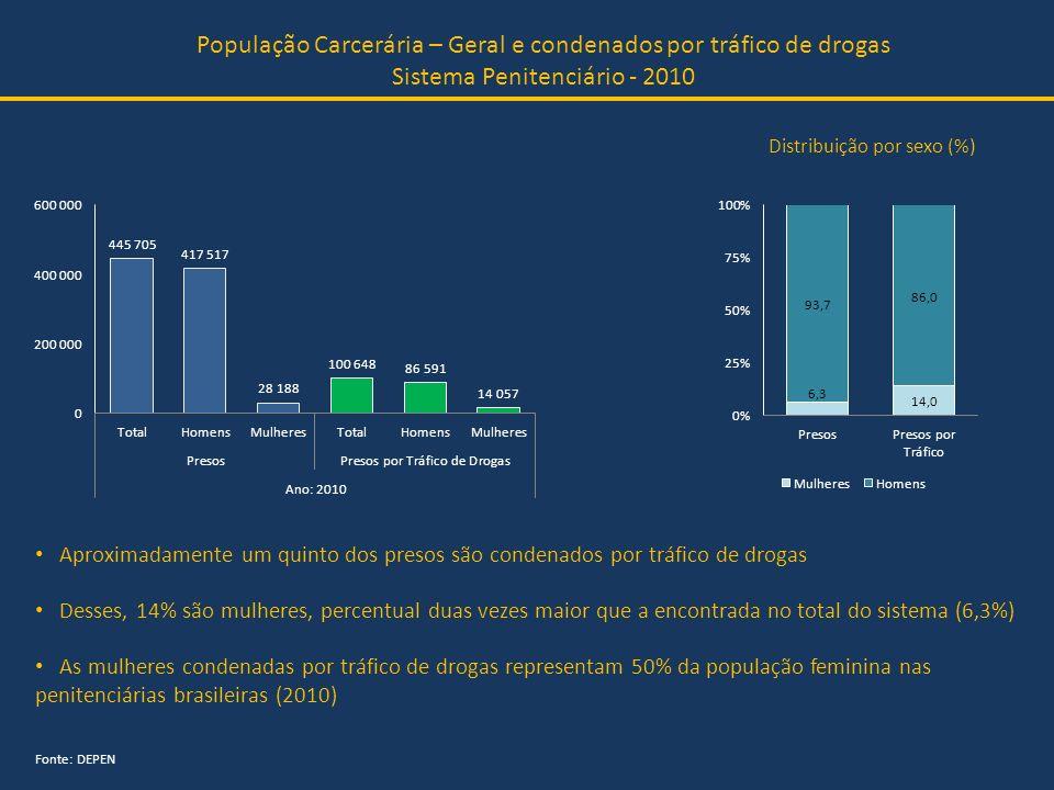 População Carcerária – Geral e condenados por tráfico de drogas