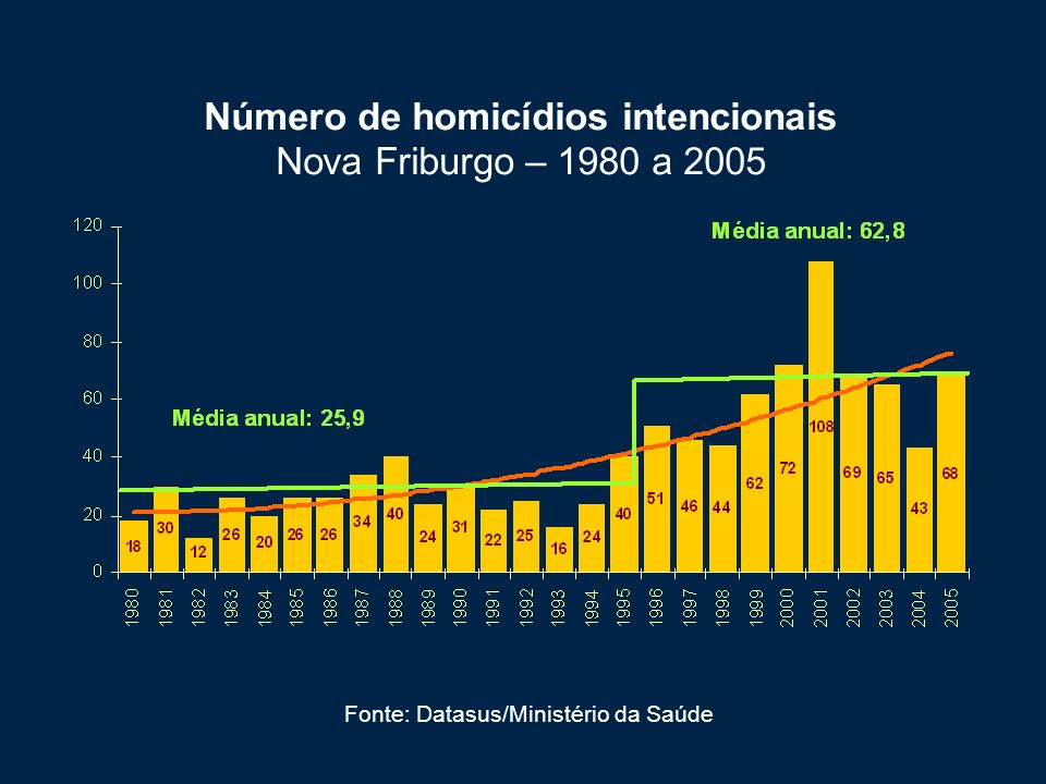 Número de homicídios intencionais Nova Friburgo – 1980 a 2005