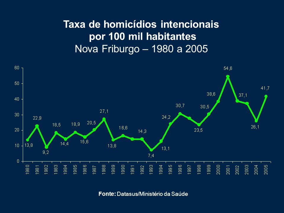 Taxa de homicídios intencionais