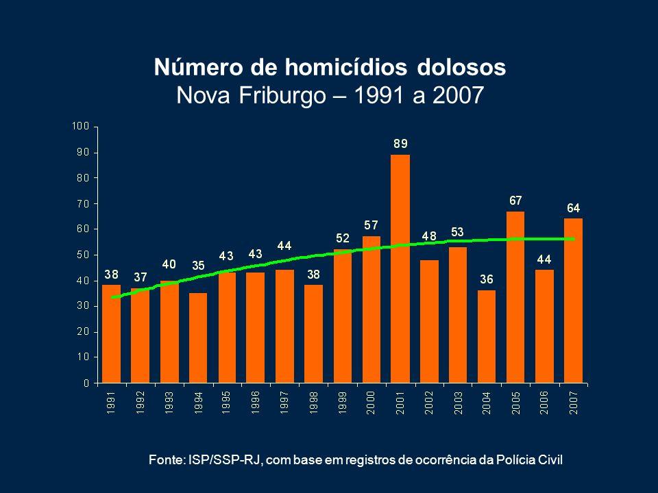 Número de homicídios dolosos Nova Friburgo – 1991 a 2007