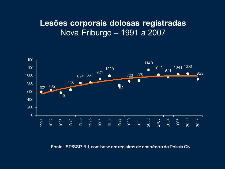 Lesões corporais dolosas registradas Nova Friburgo – 1991 a 2007