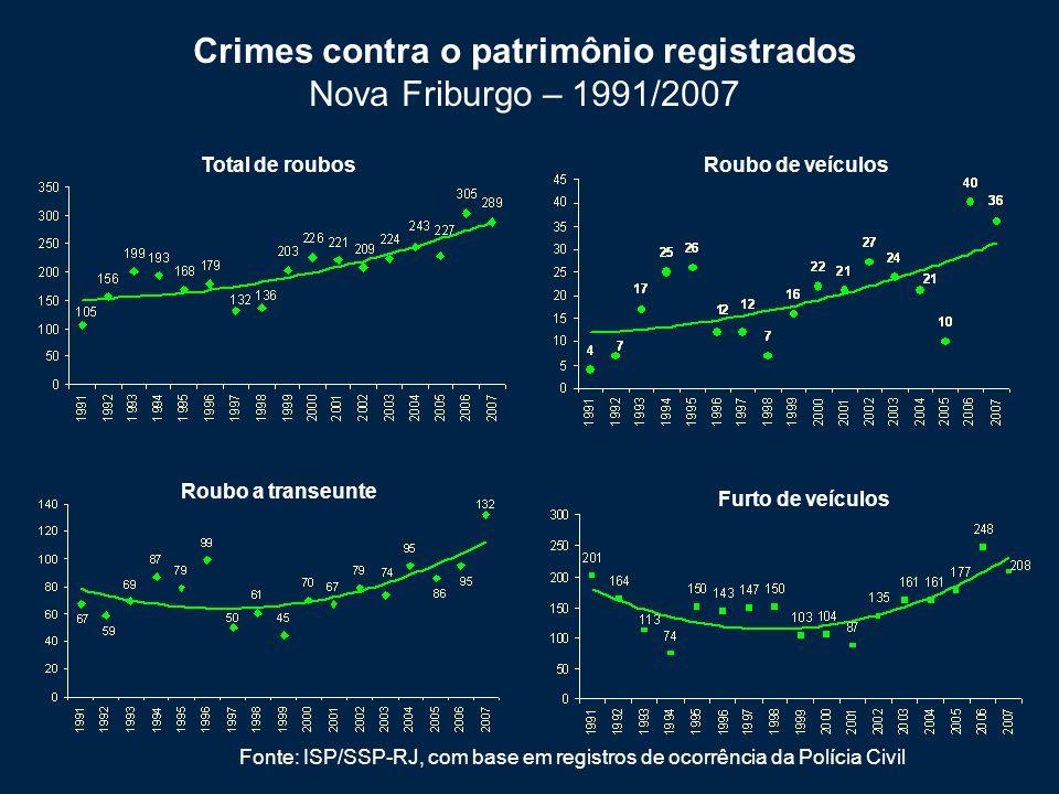 Crimes contra o patrimônio registrados