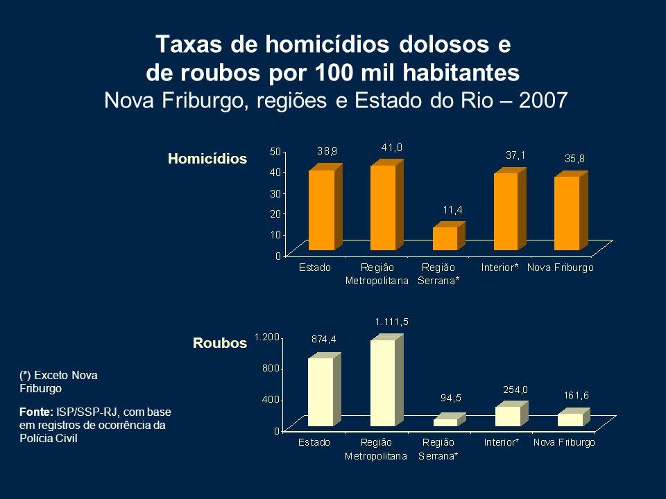 Taxas de homicídios dolosos e de roubos por 100 mil habitantes Nova Friburgo, regiões e Estado do Rio – 2007