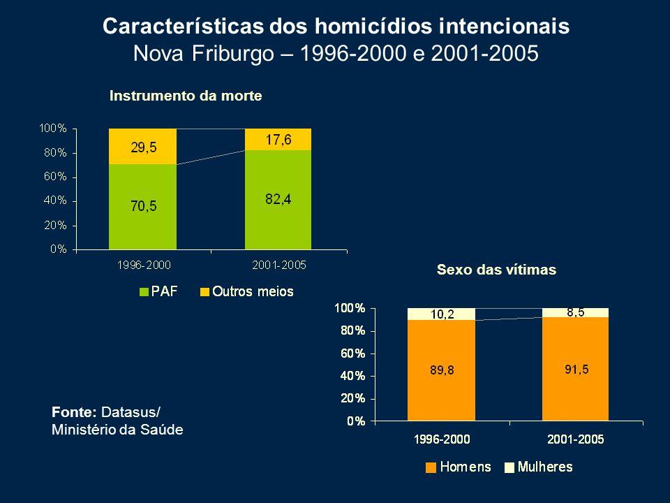 Características dos homicídios intencionais Nova Friburgo – 1996-2000 e 2001-2005