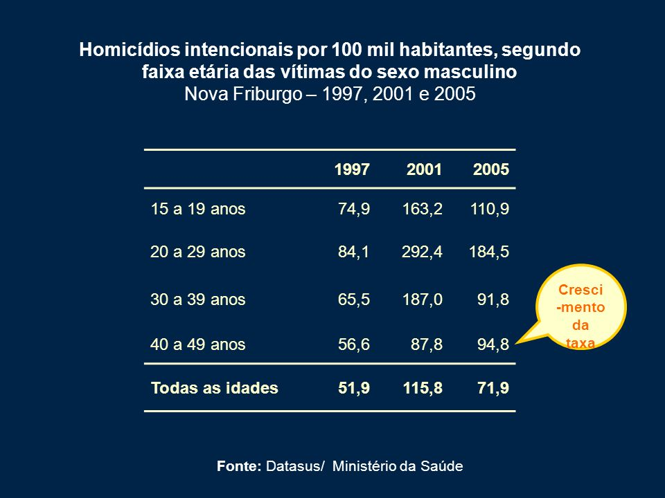 Homicídios intencionais por 100 mil habitantes, segundo