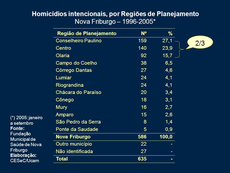 Homicídios intencionais, por Regiões de Planejamento Nova Friburgo – 1996-2005*