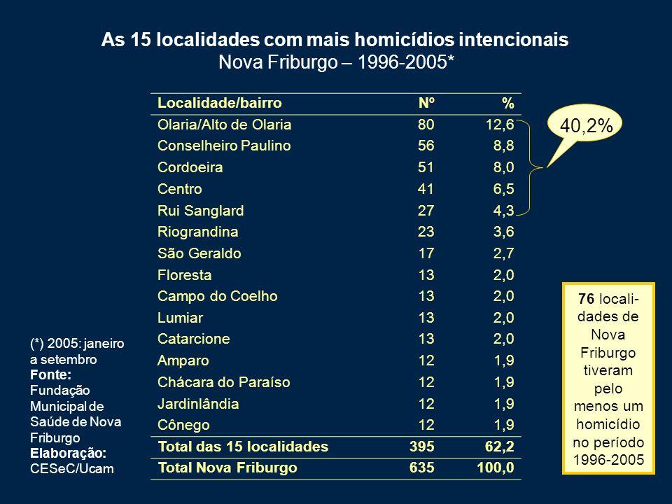 As 15 localidades com mais homicídios intencionais Nova Friburgo – 1996-2005*