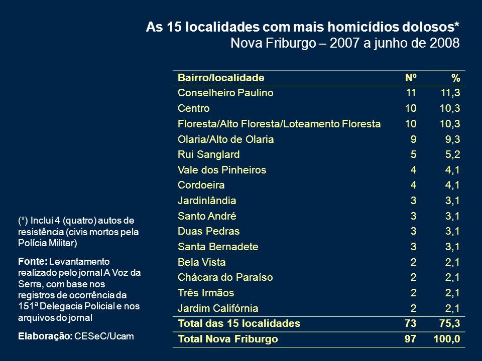 As 15 localidades com mais homicídios dolosos*