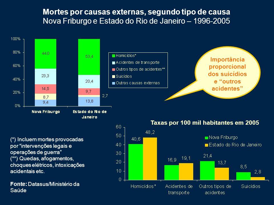 Importância proporcional dos suicídios e outros acidentes