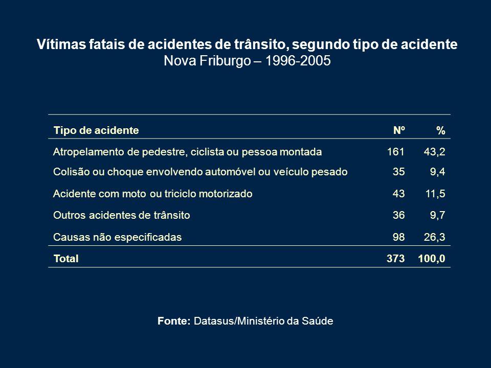 Fonte: Datasus/Ministério da Saúde
