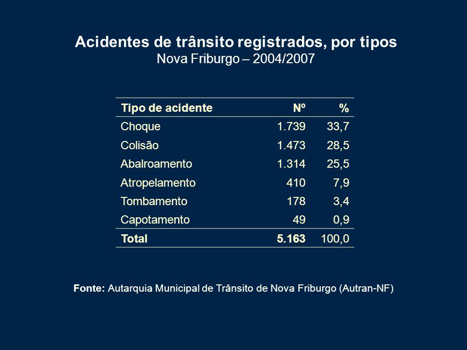 Acidentes de trânsito registrados, por tipos Nova Friburgo – 2004/2007
