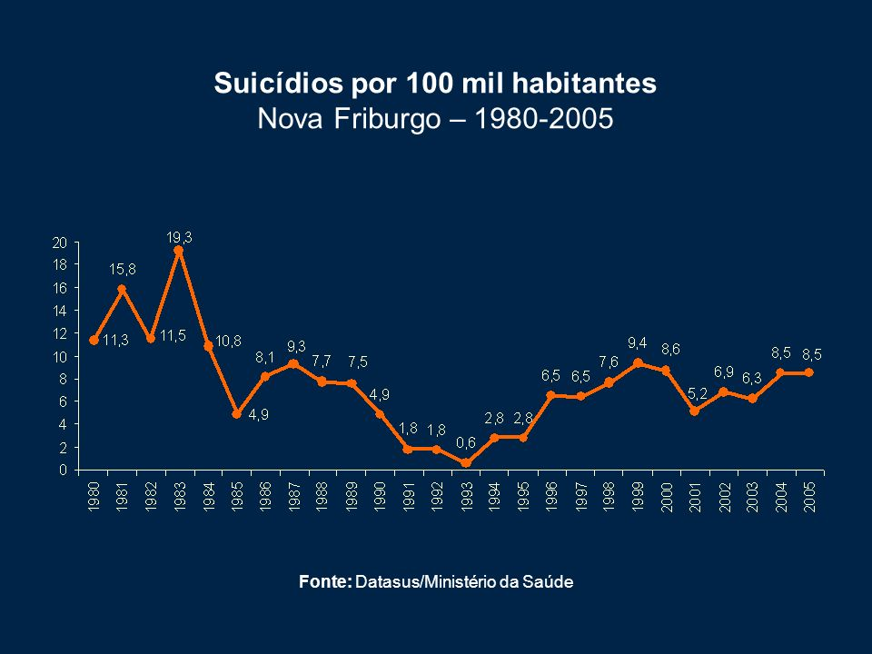 Suicídios por 100 mil habitantes Nova Friburgo – 1980-2005