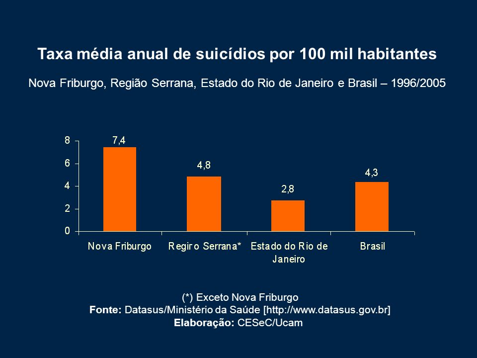 Taxa média anual de suicídios por 100 mil habitantes