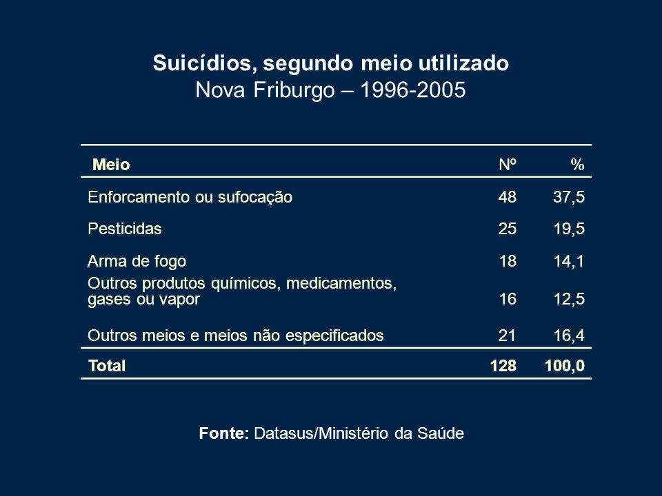 Suicídios, segundo meio utilizado Nova Friburgo – 1996-2005