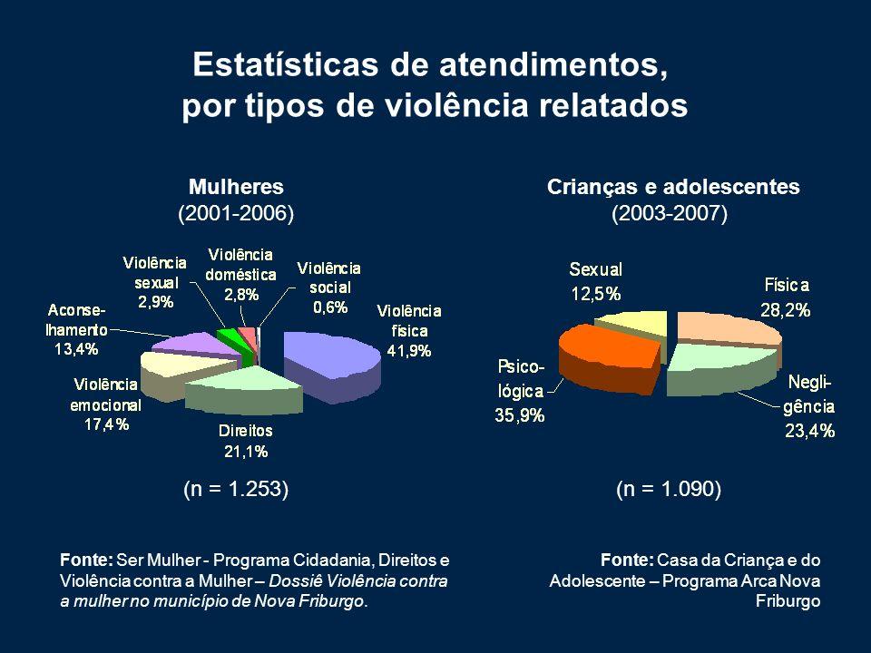 Estatísticas de atendimentos, por tipos de violência relatados