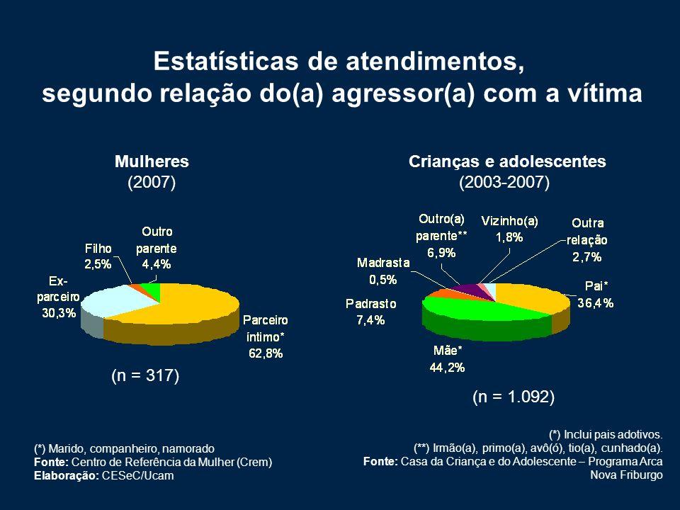Estatísticas de atendimentos,
