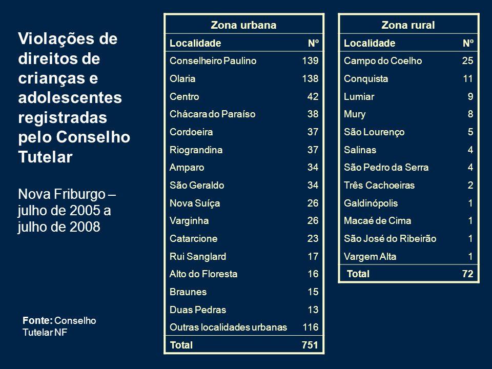 Zona urbana Zona rural. Localidade. Nº. Conselheiro Paulino. 139. Campo do Coelho. 25. Olaria.