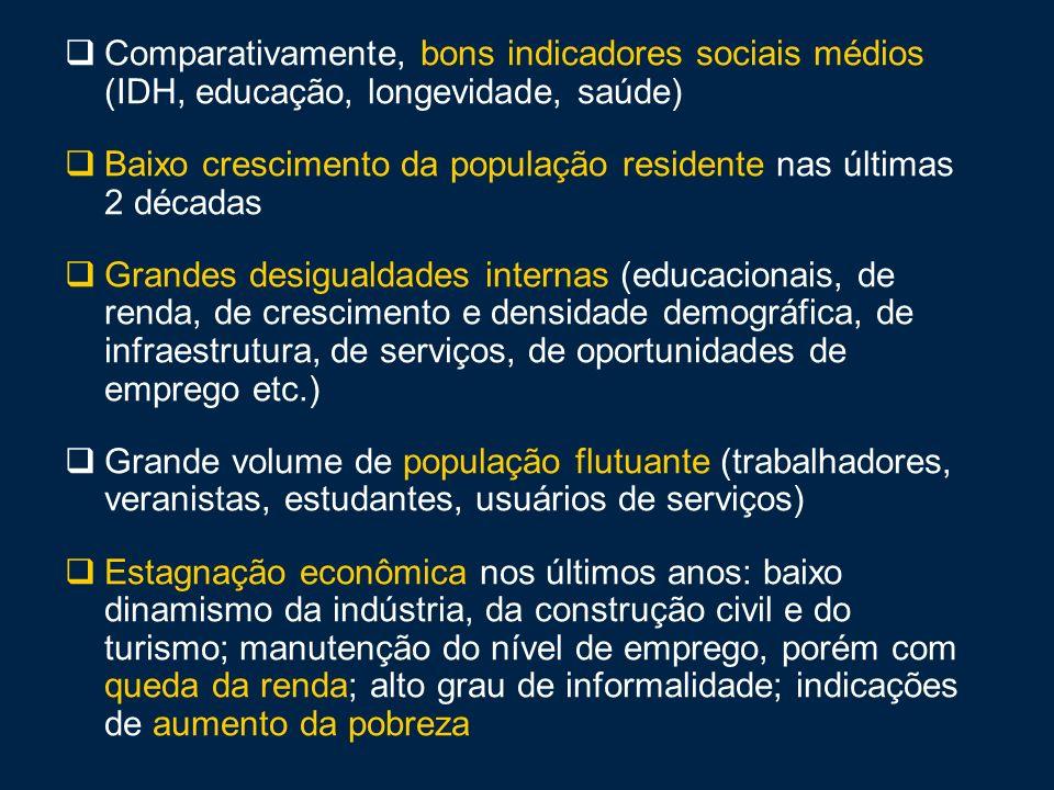 Comparativamente, bons indicadores sociais médios (IDH, educação, longevidade, saúde)