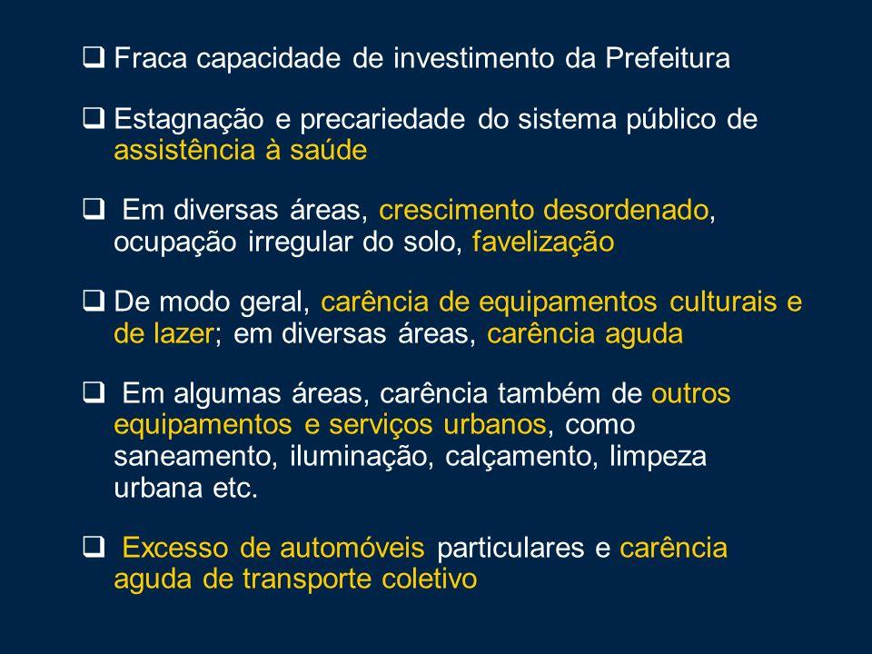 Fraca capacidade de investimento da Prefeitura