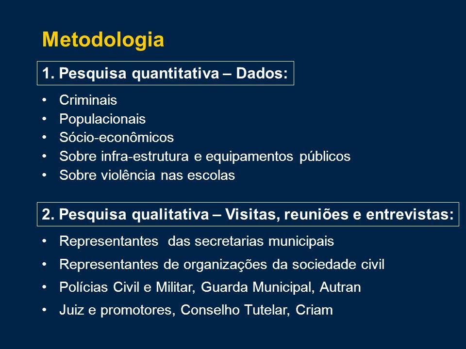 Metodologia 1. Pesquisa quantitativa – Dados: