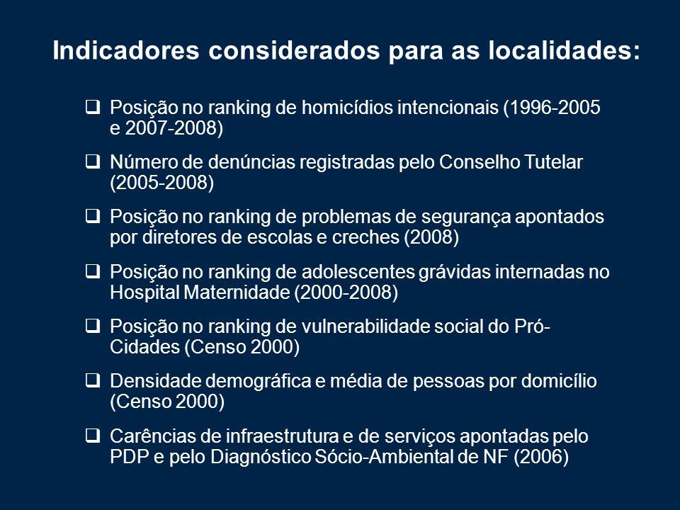 Indicadores considerados para as localidades: