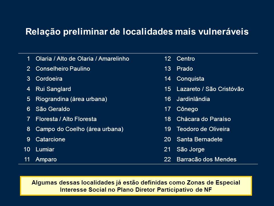 Relação preliminar de localidades mais vulneráveis