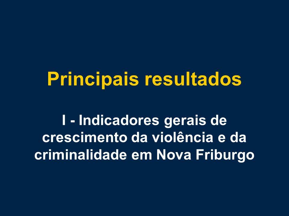 Principais resultados I - Indicadores gerais de crescimento da violência e da criminalidade em Nova Friburgo