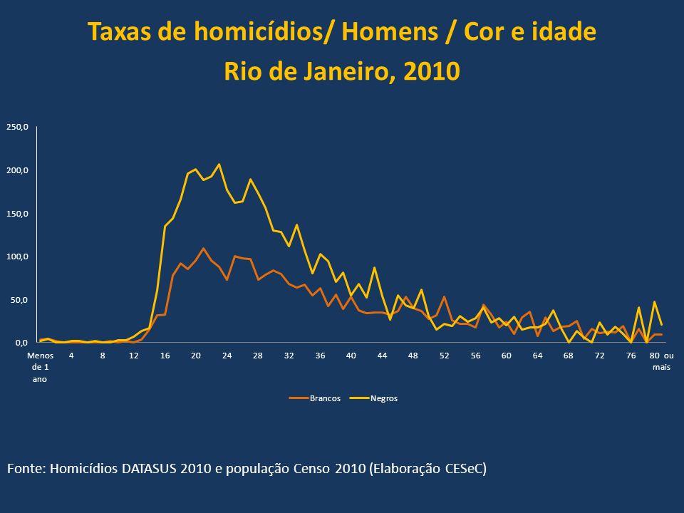Taxas de homicídios/ Homens / Cor e idade