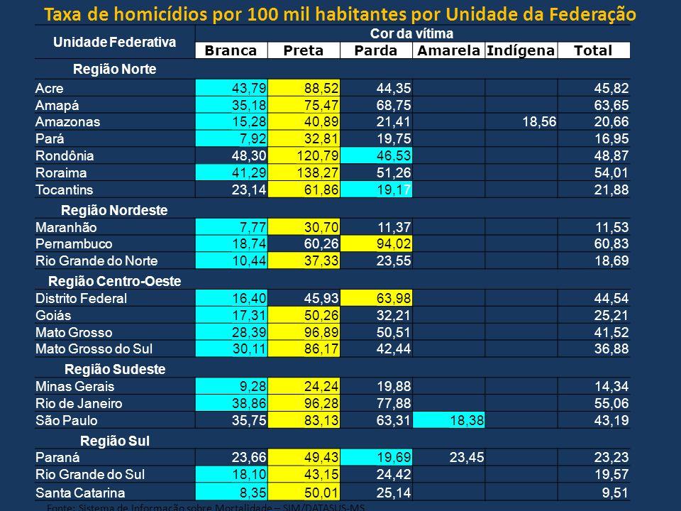 Taxa de homicídios por 100 mil habitantes por Unidade da Federação