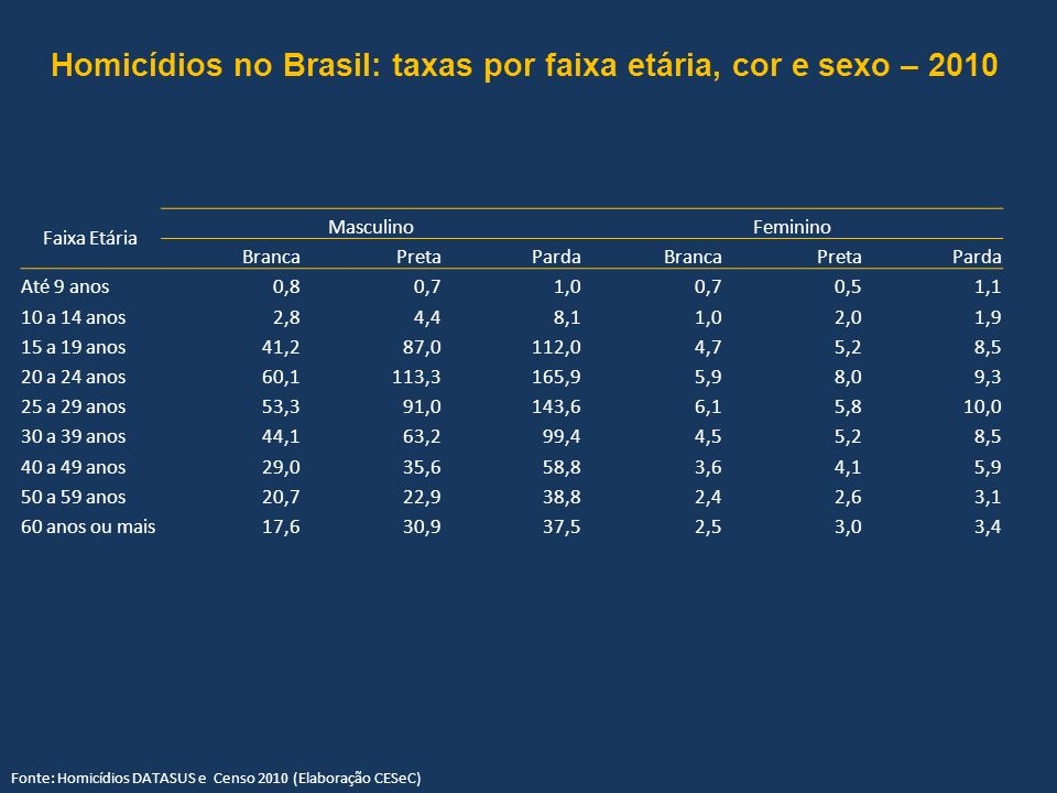 Homicídios no Brasil: taxas por faixa etária, cor e sexo – 2010