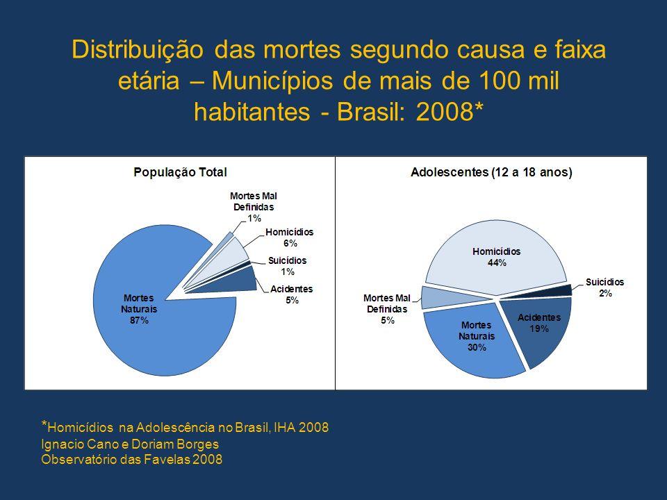 Distribuição das mortes segundo causa e faixa etária – Municípios de mais de 100 mil habitantes - Brasil: 2008*