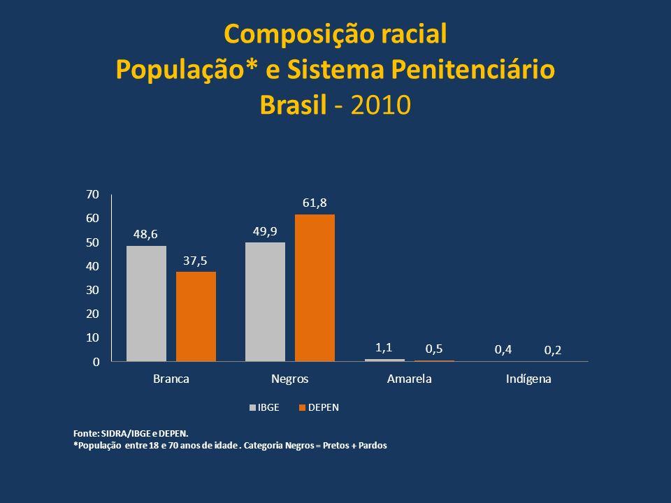 Composição racial População* e Sistema Penitenciário Brasil - 2010