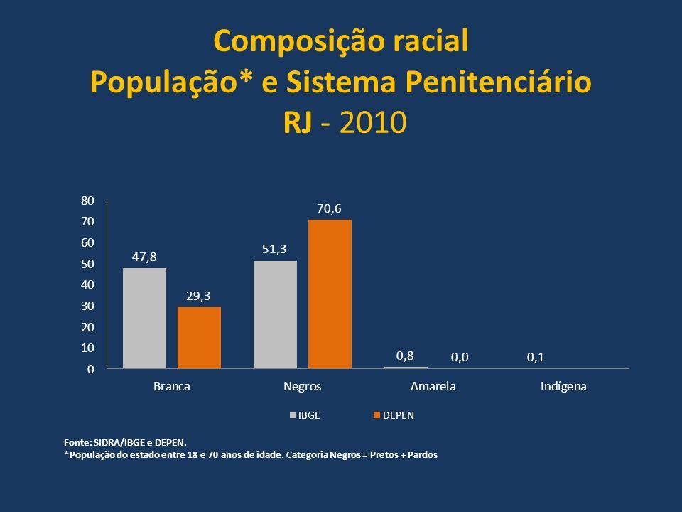 Composição racial População* e Sistema Penitenciário RJ - 2010