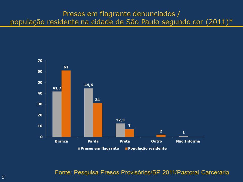Presos em flagrante denunciados / população residente na cidade de São Paulo segundo cor (2011)*