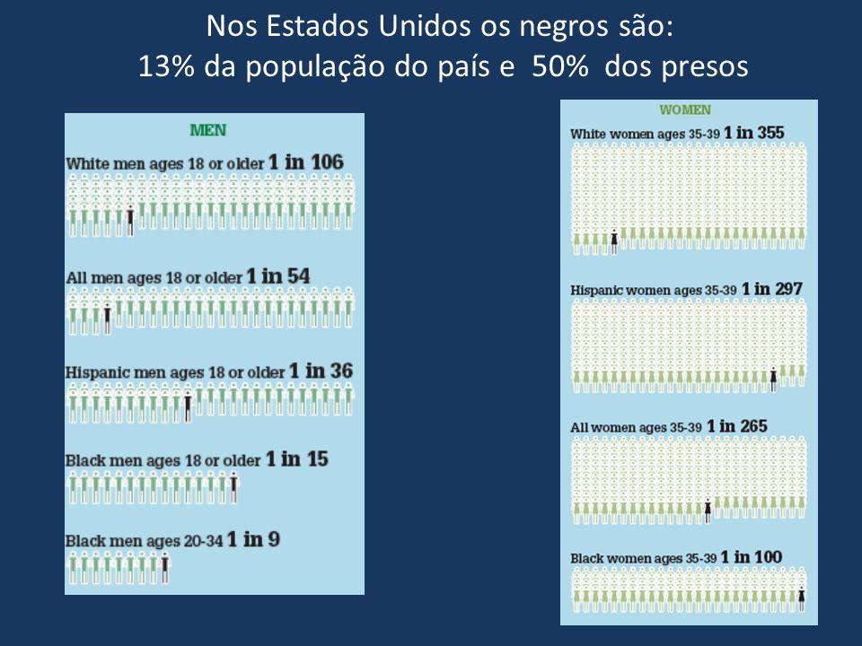 Nos Estados Unidos os negros são: 13% da população do país e 50% dos presos