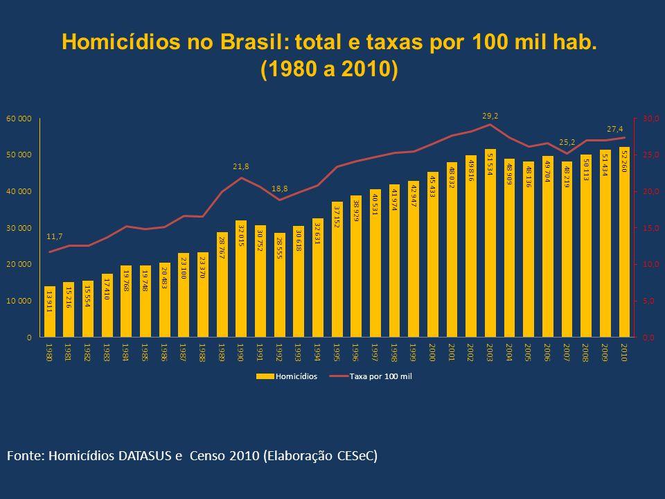 Homicídios no Brasil: total e taxas por 100 mil hab.