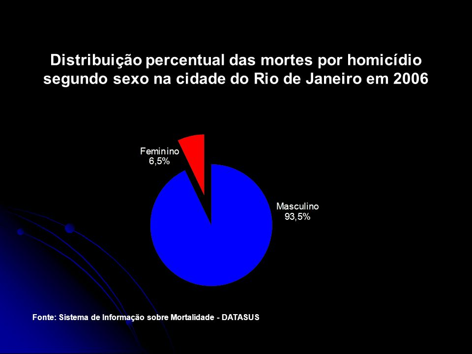 Distribuição percentual das mortes por homicídio