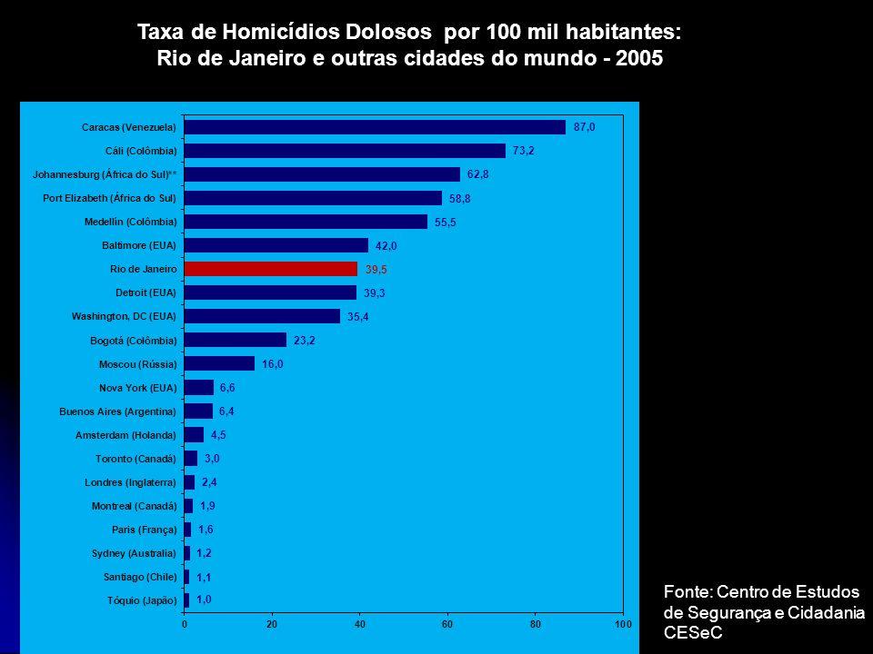 Taxa de Homicídios Dolosos por 100 mil habitantes: Rio de Janeiro e outras cidades do mundo - 2005