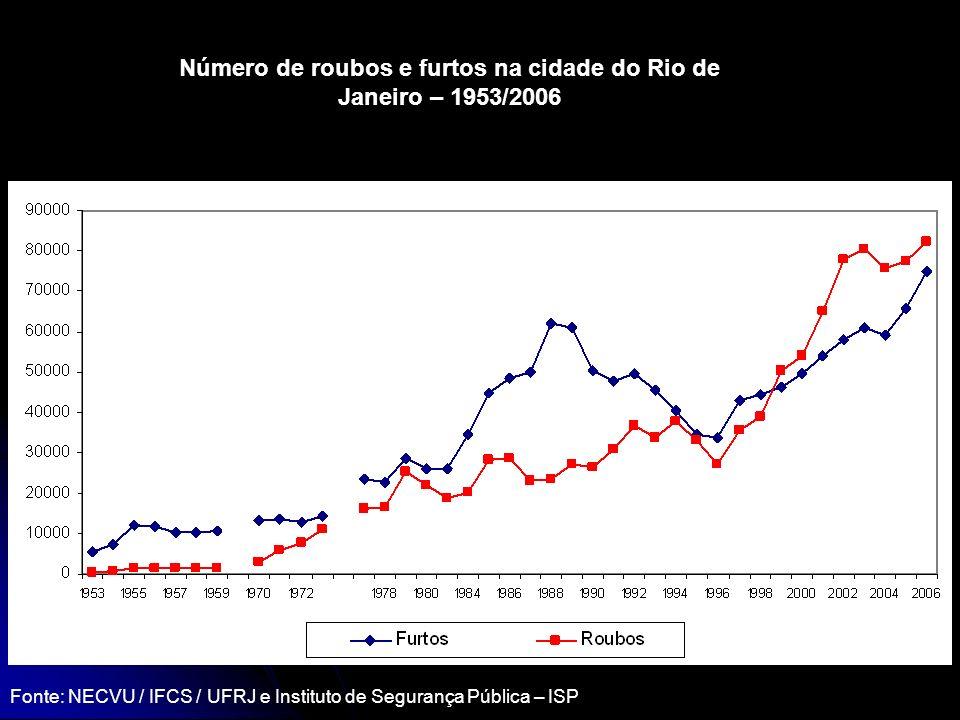 Número de roubos e furtos na cidade do Rio de Janeiro – 1953/2006