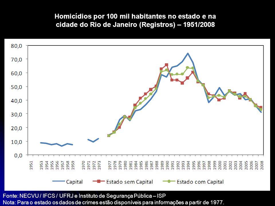 Homicídios por 100 mil habitantes no estado e na cidade do Rio de Janeiro (Registros) – 1951/2008