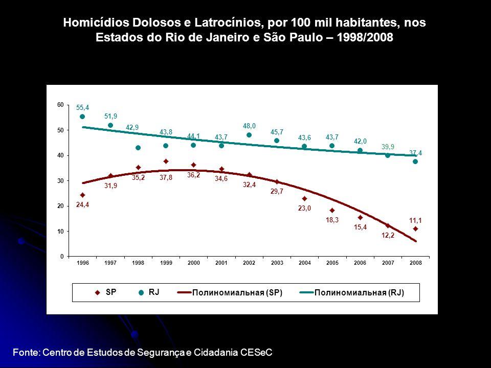 Homicídios Dolosos e Latrocínios, por 100 mil habitantes, nos Estados do Rio de Janeiro e São Paulo – 1998/2008