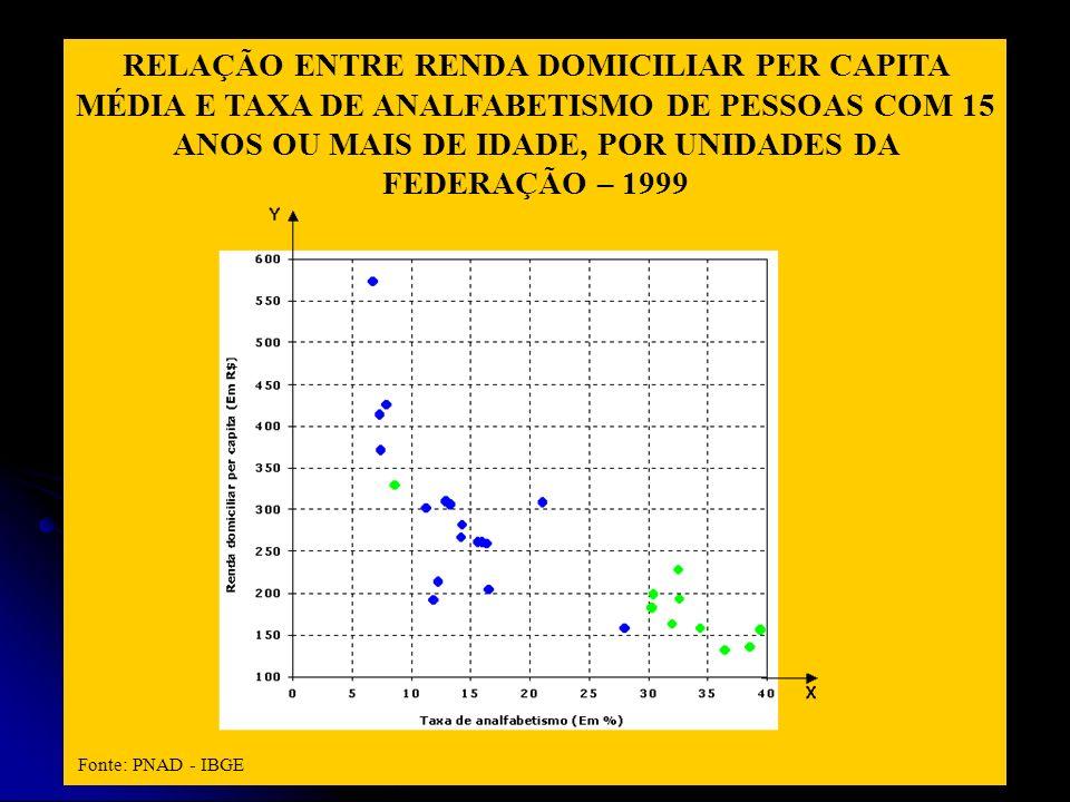 RELAÇÃO ENTRE RENDA DOMICILIAR PER CAPITA MÉDIA E TAXA DE ANALFABETISMO DE PESSOAS COM 15 ANOS OU MAIS DE IDADE, POR UNIDADES DA FEDERAÇÃO – 1999